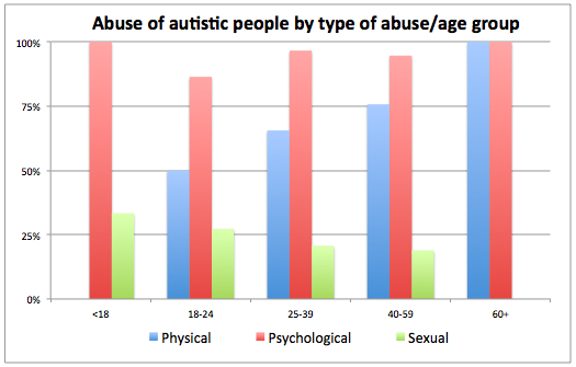 a graph showing data detailing abuse of autistic people in terms of type of abuse and age range